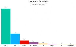 Resultado elecciones 2015